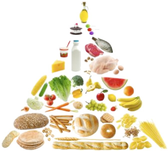 image of a pyramid of healthy foods